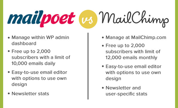 MailPoet vs. MailChimp Comparison Bullets