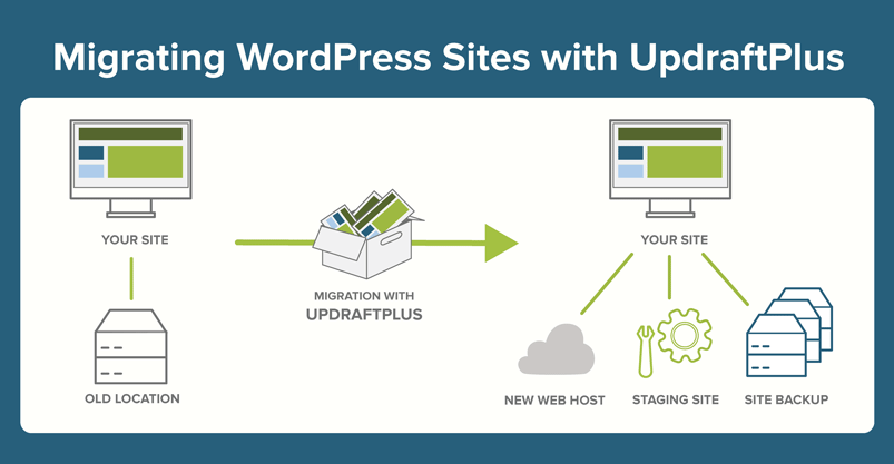 migrating WP with UpdraftPlus