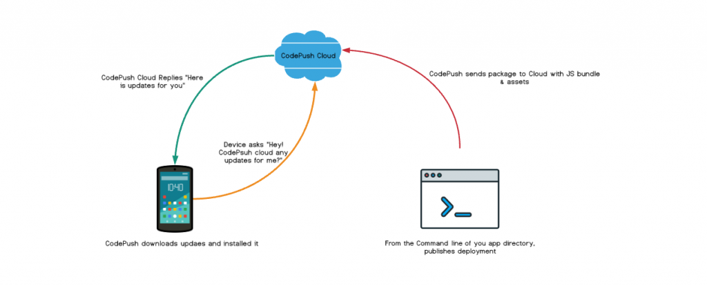 Diagram showing how CodePush works